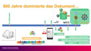 Darstellung der Geschichte von Dokumentation vom Papier zu Digital